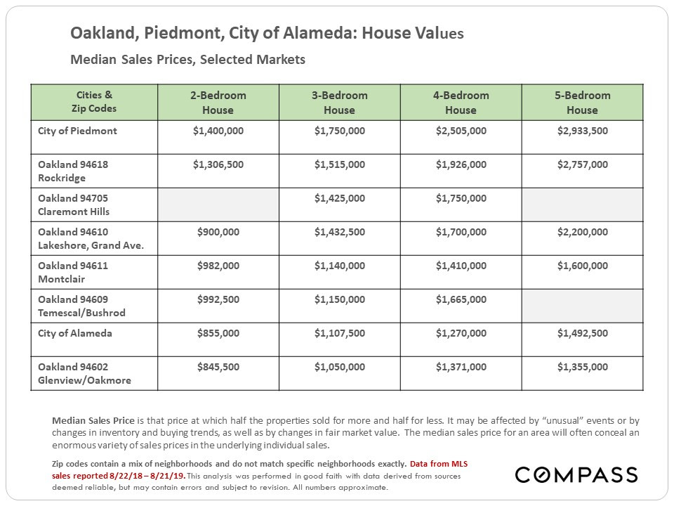 Oakland, Piedmont, City of Alameda: House Values