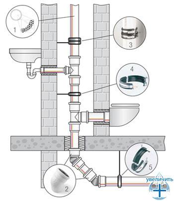 Типовая схема сегмента системы бесшумной канализации REHAU RAUPIANO PLUS