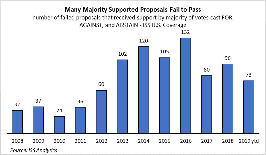 number of failed votes with majority support
