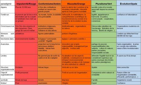 5-paradigmes-reinventing-organizations