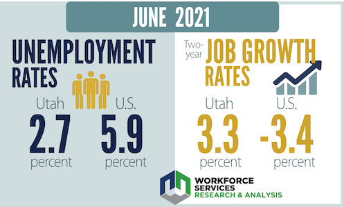 June 2021. Unemployment rates: Utah had a 2.7% unemployment rate, and the unemployment rate for the U.S. was at 5.9% in the month of June. The job growth rate for Utah was at 3.3% and the rate for the U.S. was at -3.4%. Workforce Services Research and Analysis.