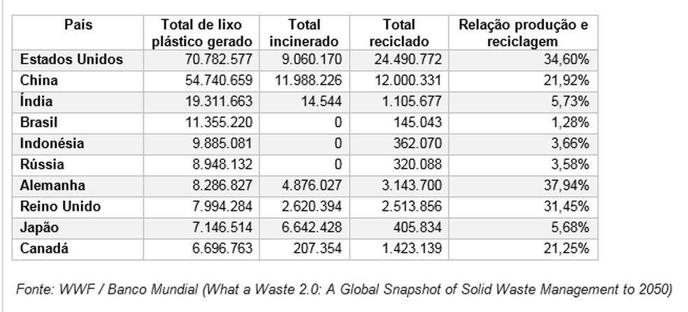 Países maiores produtores de lixo plástico no mundo — Foto: WWF