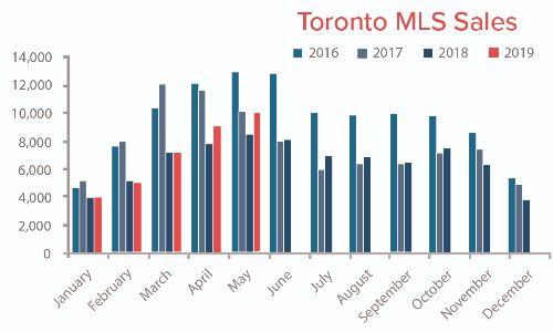 Toronto MLS Sales