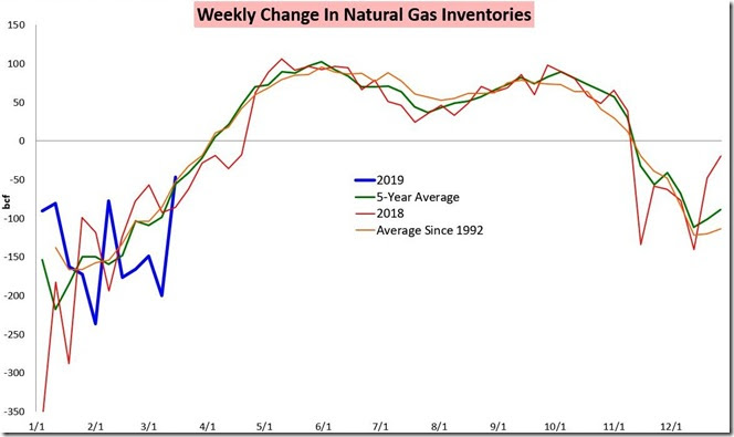 March 23 2019 natural gas storage as of March 15