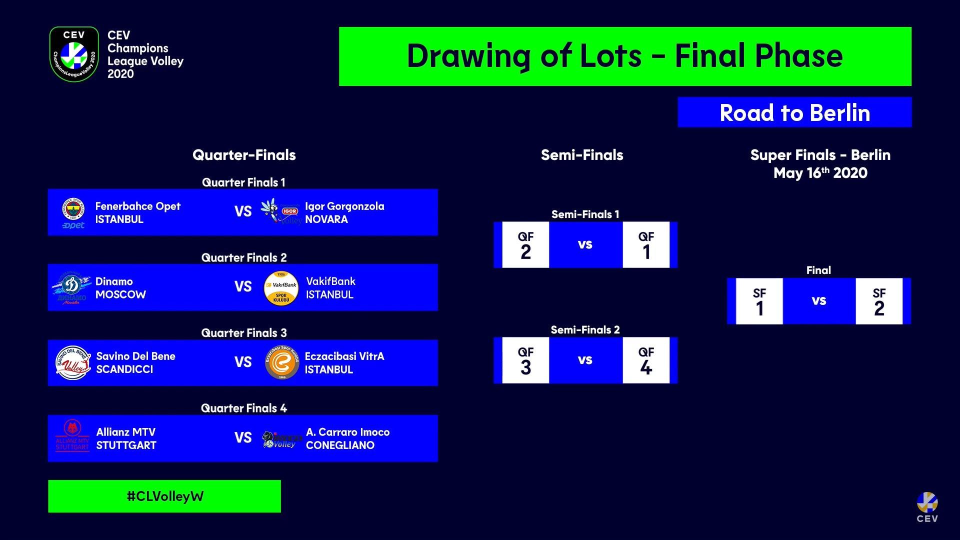 CEV Champions League Volley 2020: sorteggio dei quarti di finale