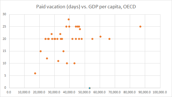 Paid vacation days vs per capita GDP