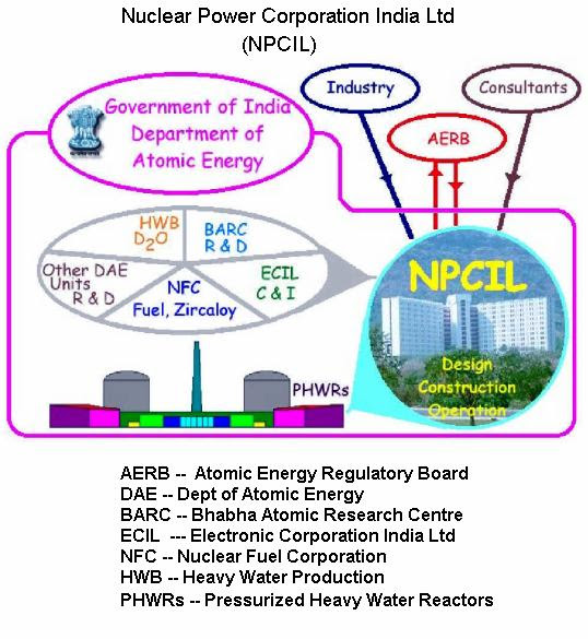 Image result for www.npcil