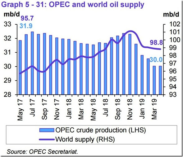 April 2019 OPEC report global oil supply