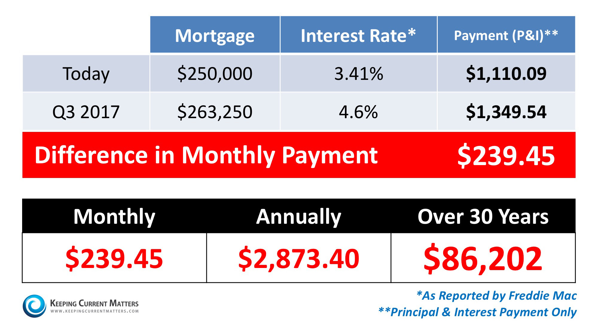 Saving to Buy a Home? Do You Know the Difference Between Cost & Price? | Keeping Current Matters