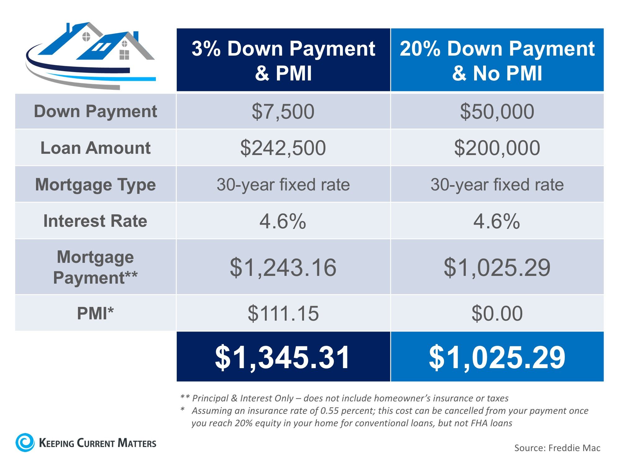 The Cost of NOT Paying PMI | Keeping Current Matters