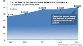 US to Africa exports, up 39% from 2009