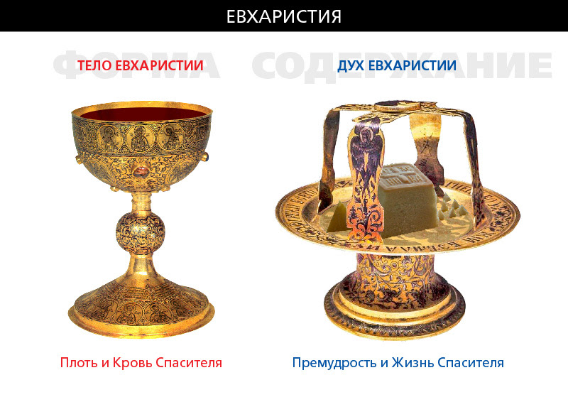 Image result for фото евхаристия