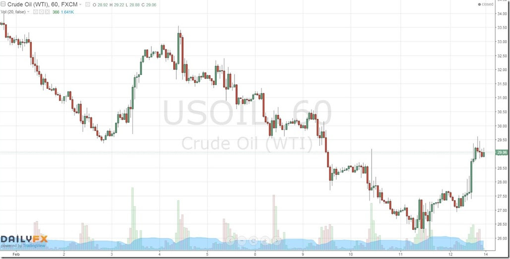 February 13 2016 60 minute oil prices