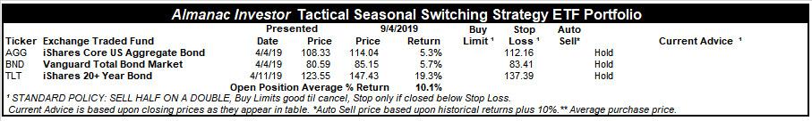 [Almanac Investor TSS ETF Portfolio – September 4, 2019 Closes]