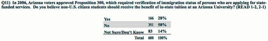 0b9fcaa3 513c 432d bc5e 6c5122fdd50b Poll: 2:1 Arizona Voters Support a Soda Tax Benefiting Education
