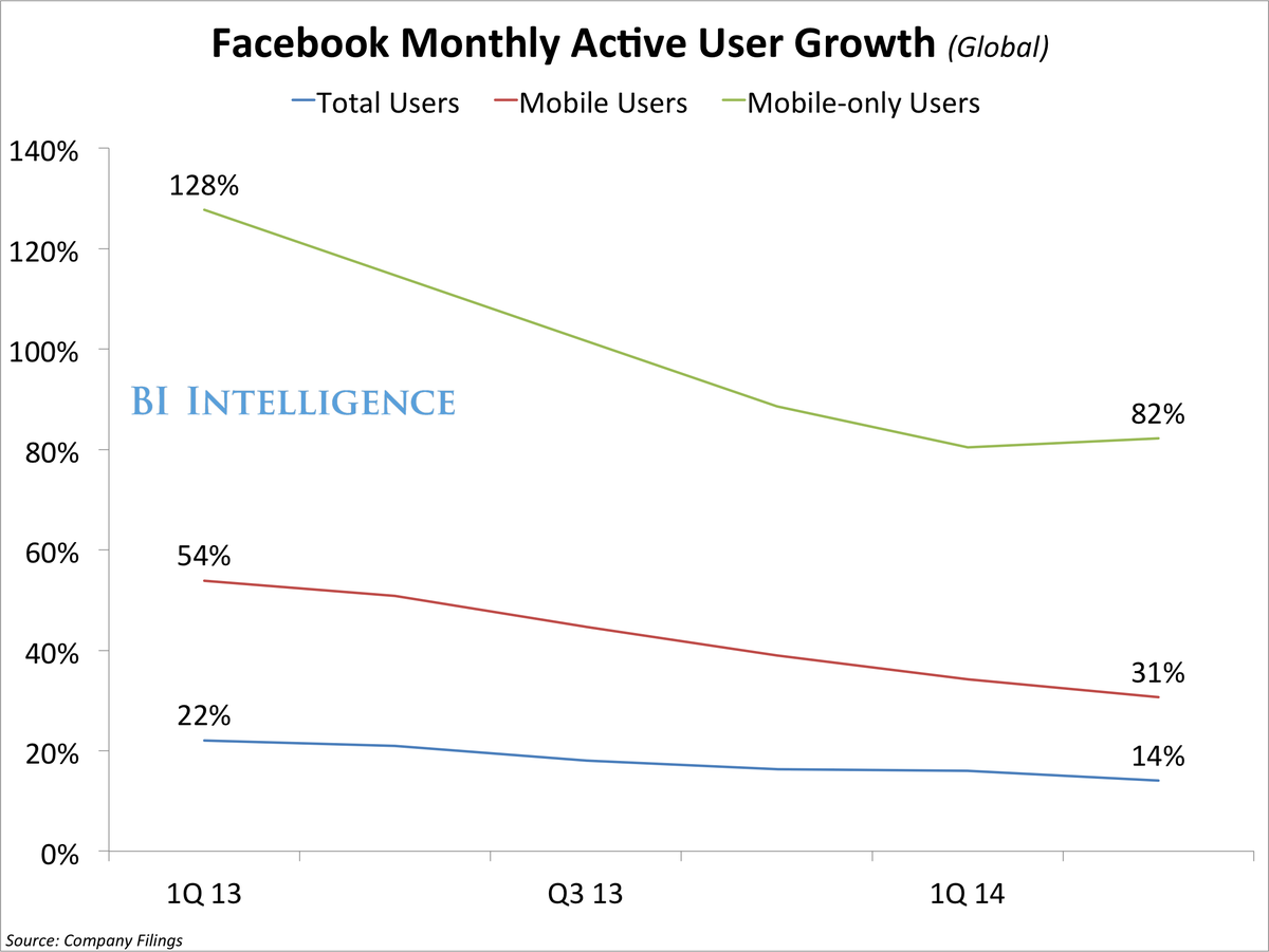 bii Q214FacebookMonthlyActiveUserGrowth