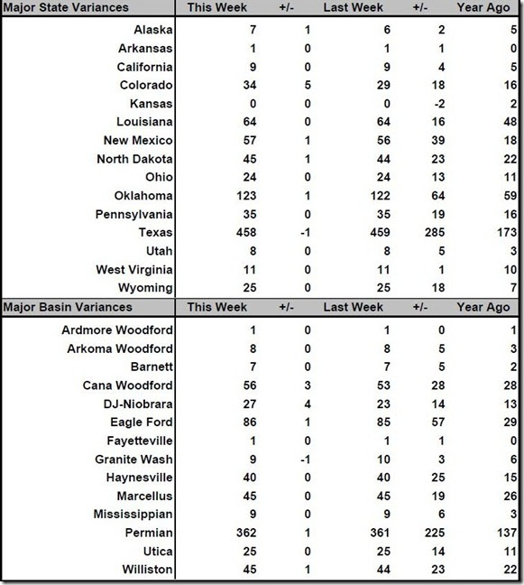 May 26 2017 rig count summary