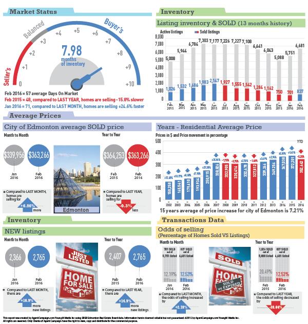 Edmonton Statistics - Feb 2015