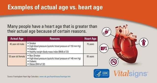 Examples of actual age vs. heart age. Many people have a heart age that is greater than their actual age because of certain reasons. CDC Vital Signs.