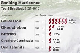 Image result for hurricanes in history