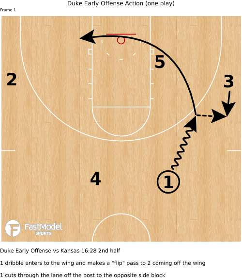 Image of  Duke Early Offense Action (one play)