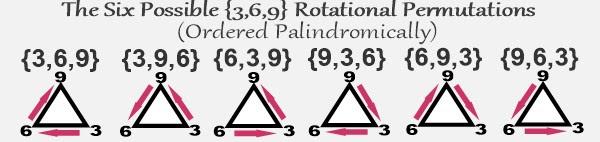 {3,6,9} Seis Rotações Possíveis do Triângulo equilátero