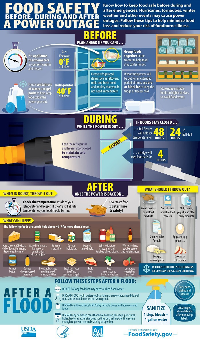 Infographic of Food safety tips for before, during and after a power outage