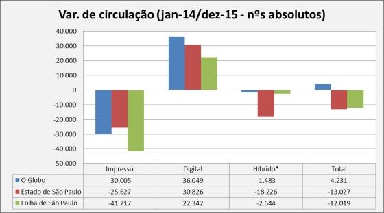 20160221_gráfico_variação_absoluta _geral_ jan-dez-14_jan-dez-15