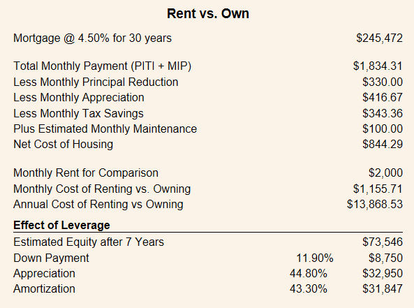 rent vs own 2017.png