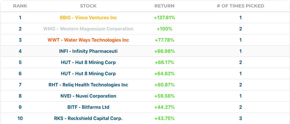August's Stock Challenge's Stock Performances
