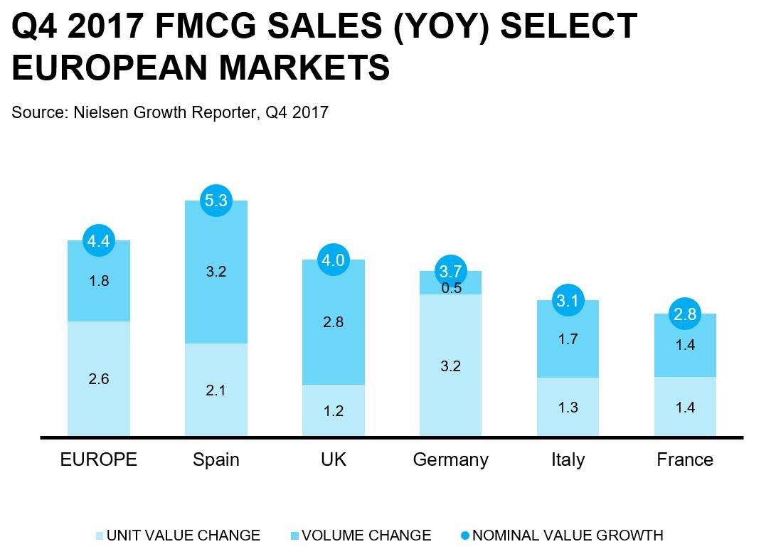 Big 5 countries growth