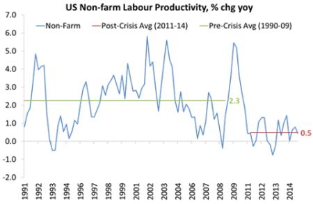 Produtividade dos EUA