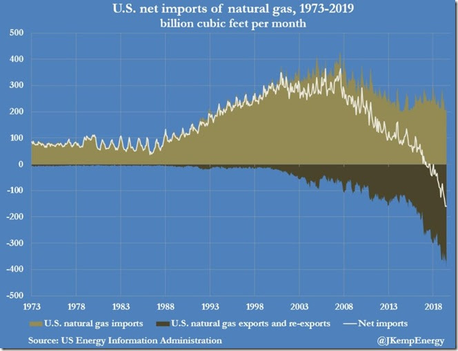 October 31, 2019 net imports natural gas  monthly