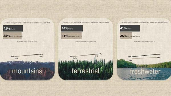 Viz of Protected Biodiveristy Areas