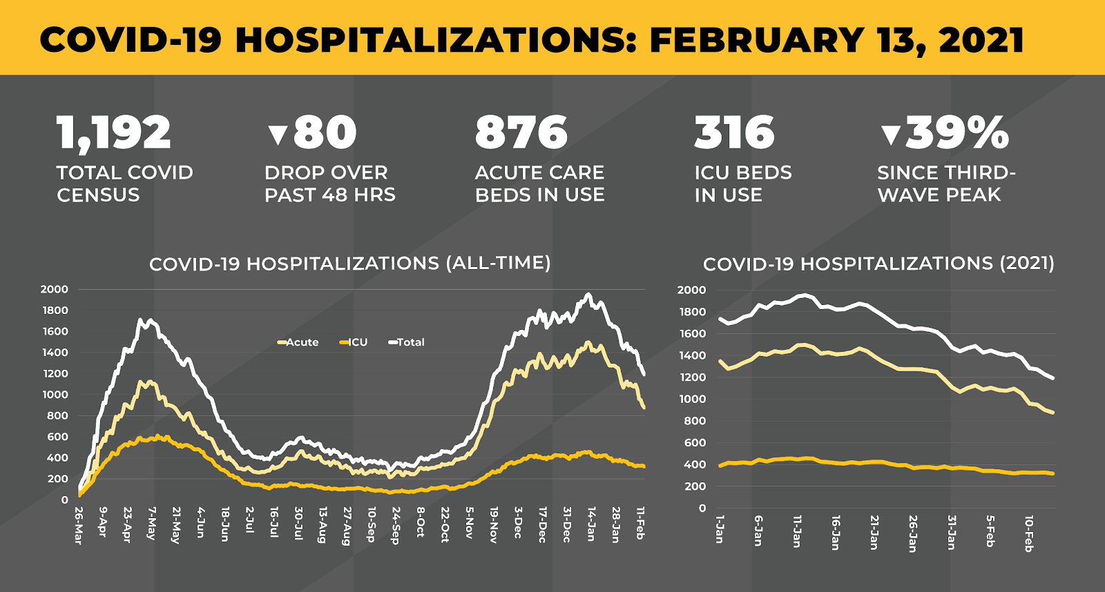 Infographic showing hospitalization statistics for Maryland, including 1,192 total beds in use and a 39% decline since the third-wave peak.