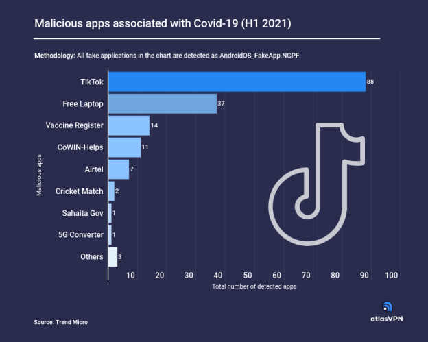 tiktok-was-the-most-often-forged-app-linked-to-covid-19-in-2021-h1