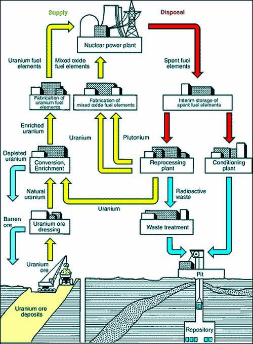 Uranium Storage Process