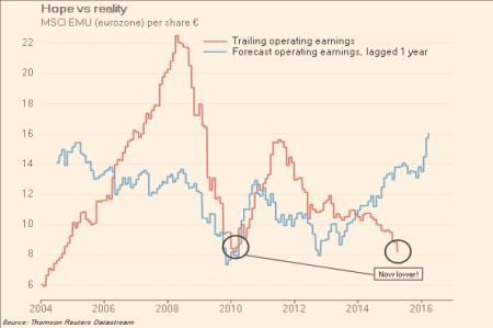 Lucros das empresas da zona do euro