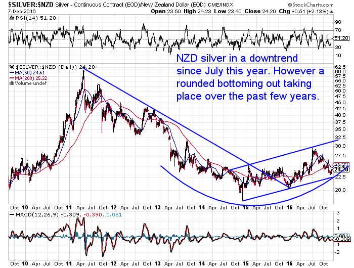 NZ Dollar Silver Chart Long Term