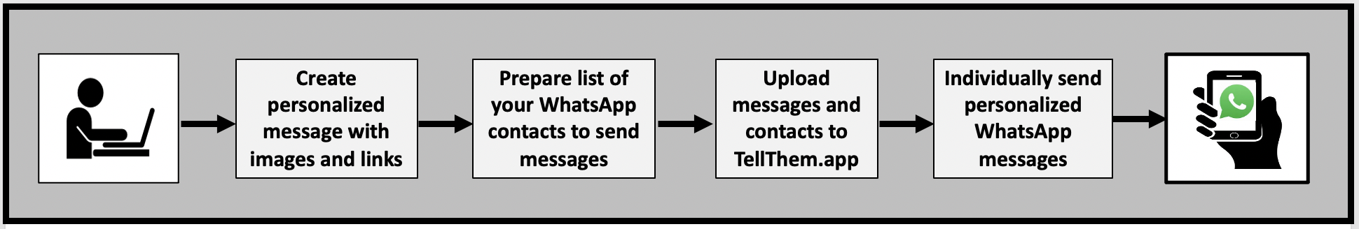 Send personalized campaign messages with WhatsApp using hte TellThem.app