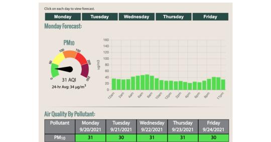 Example of AQI forecast