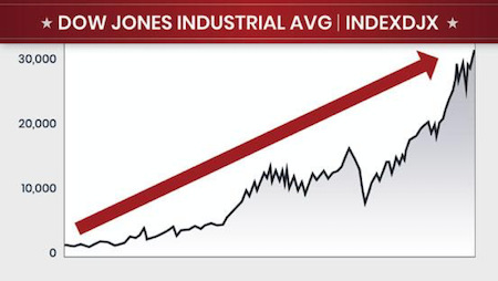 Down Jones Industrial Avg