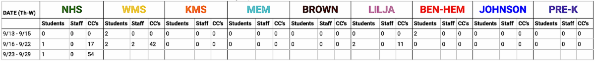 Weekly COVID stats. Please refer to the HTML version of this email to read the chart.