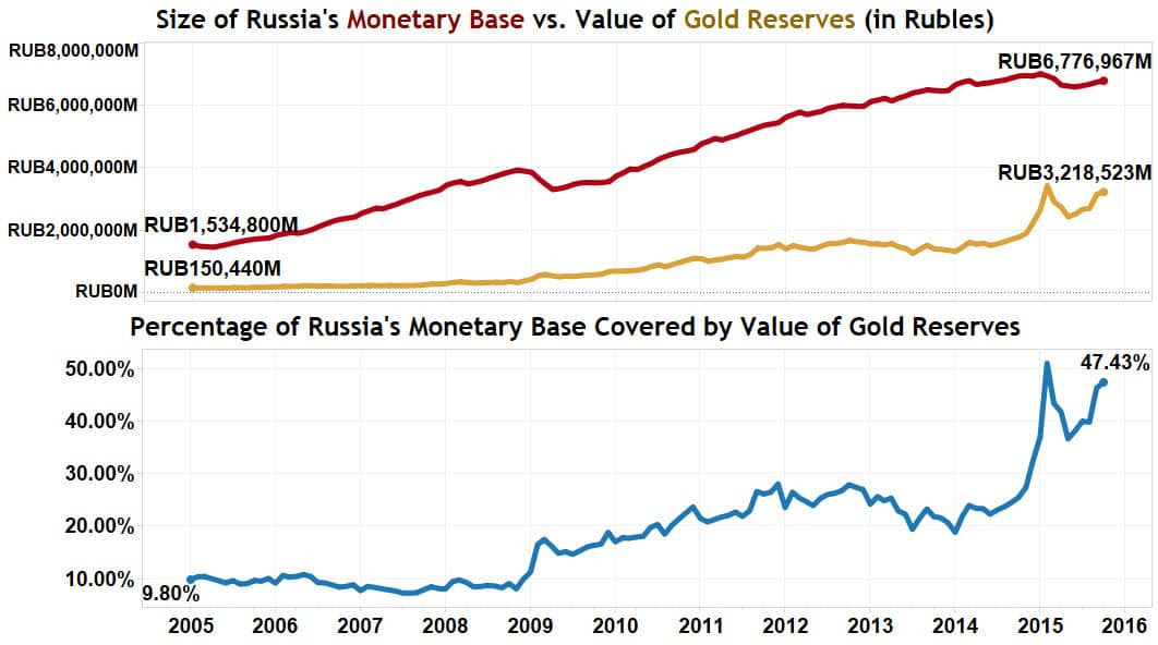 Russian Gold Reserves vs Monetary Base