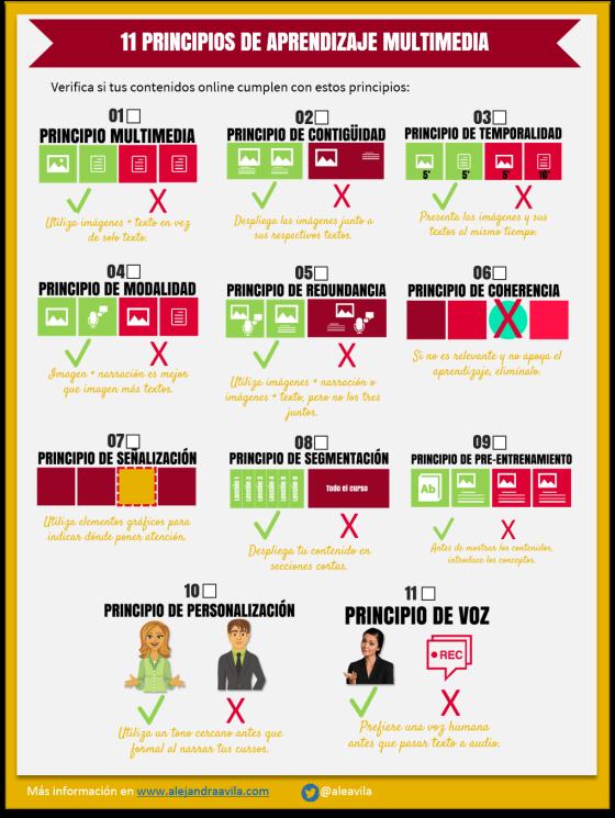 11 principios de Aprendizaje Multimedia