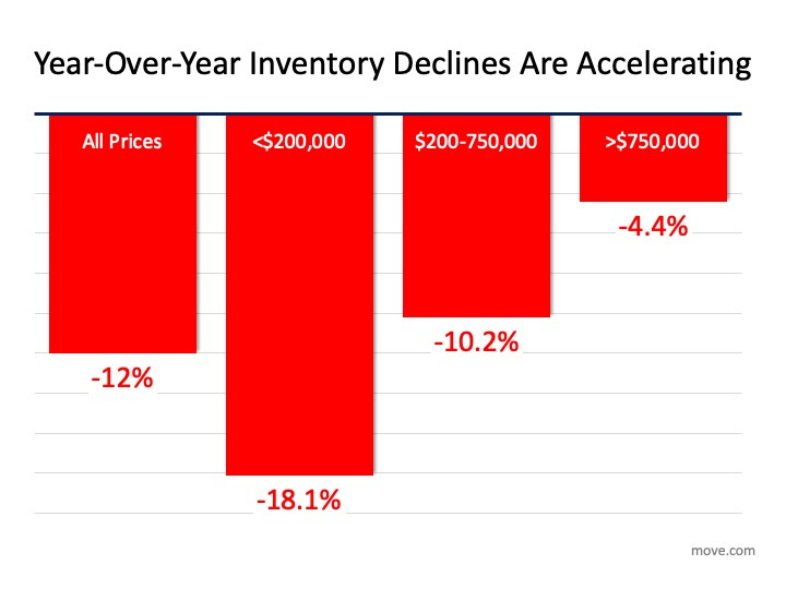 HousingInventory Vanishing: What Is the Impact on You? | MyKCM