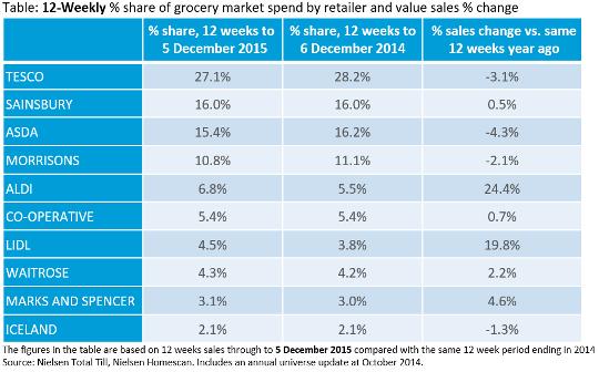 Supermarkets market share