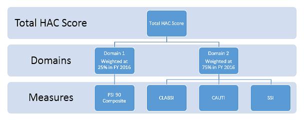 HAC Overview of Scoring Methodology