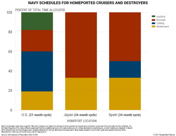 Image: Navy Schedules for Homeported Cruisers and Destroyers