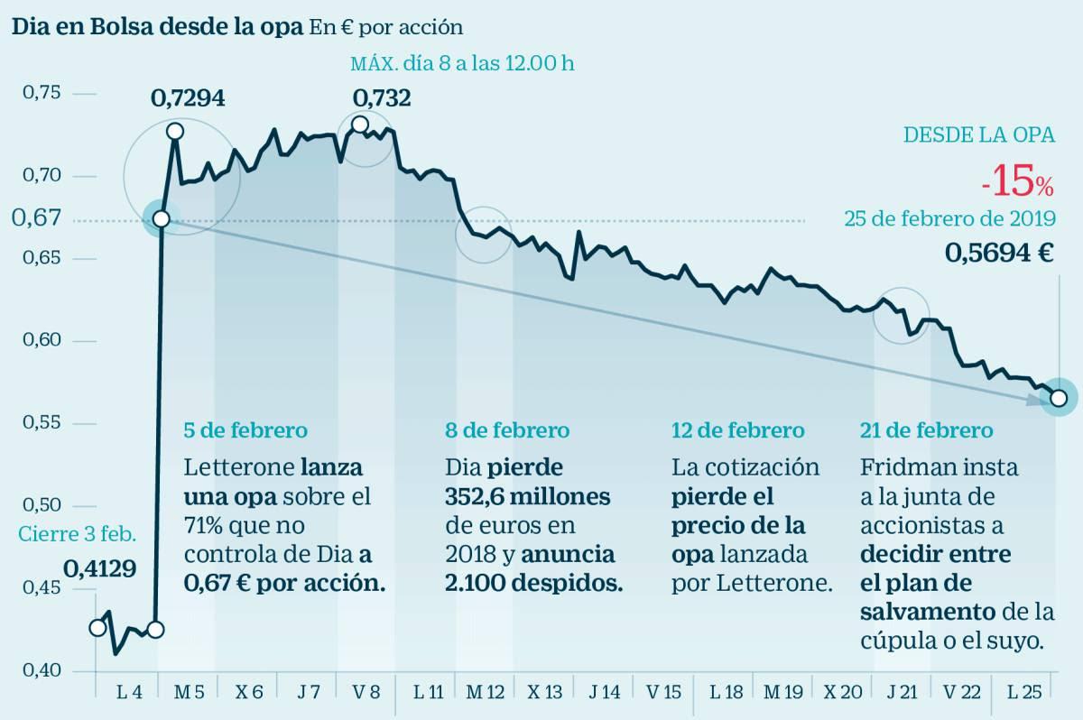 Dia negocia el 40% de su capital en Bolsa desde que Fridman anunció la opa